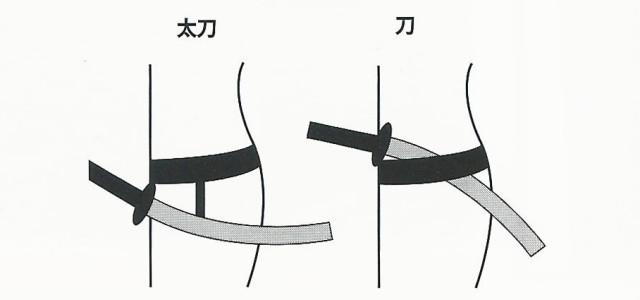 Figure 8. Le sabre porté la lame vers le bas se nomme un tachi (太刀). Il s'agissait d'un style majeur avant la période des kotō. Après, les sabres portés la lame vers le haut se nomme katana (刀). L'orientation du nom du forgeron gravé est une indication, le nom doit se trouver à l'extérieur. Entre le tachi et le katana, la face gravée est contraire, c'est l'une des clefs pour déterminer la nature du sabre. Le passage du tachi ou katana a provoqué une grande évolution concernant la manipulation du sabre.